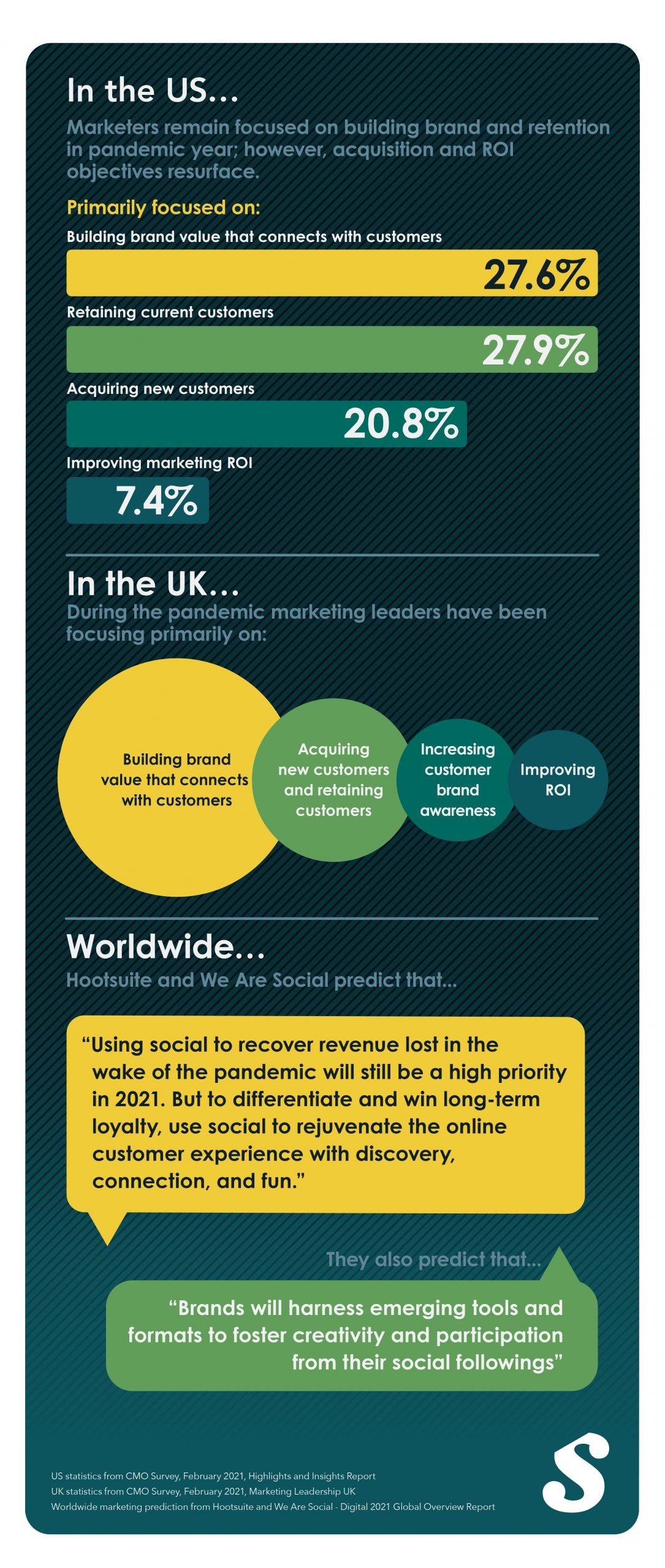 2021 marketing landscape